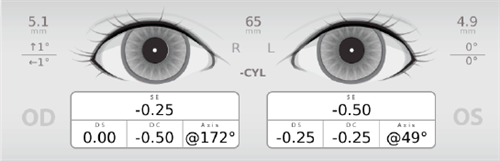 Eye Exam Results